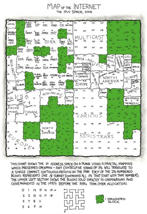 Mapa de internet. Representación del reparto de las IP (IPv4) de internet en 2006. La mayor parte del cuadrante superior izquierdo pertenece a empresas privadas.