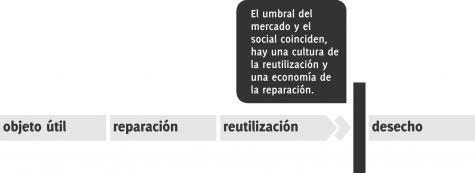 Cuando hay reutilización, la vida útil de un objeto para el mercado y la sociedad, coinciden.