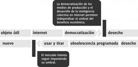 La democratización de los medios de producción y la inteligencia colectiva aumentan la vida útil de los objetos.