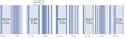 The sleeping habits derived from Facebook activity