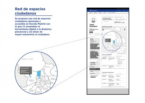 Prototipo del módulo de gestión de la Red de espacios ciudadanos para Decide Madrid