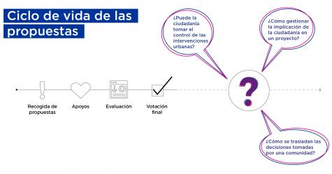 Ciclo de vida de las propuestas presentadas en Decide Madrid cuando empezó la Residencia Hacker