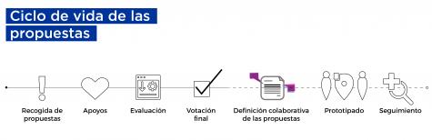 Ciclo de vida de las propuestas presentadas en Decide Madrid incluyendo la fase de ejecución