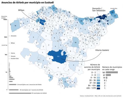 Anuncios Airbnb por municipio en Euskadi