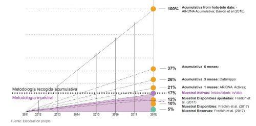 Diagrama de pesos según metodología de contabilidad de viviendas turísticas en Valencia