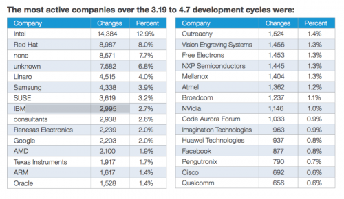 The most active companies over the 3.19 to 4.7 development cycles in Linux kernel