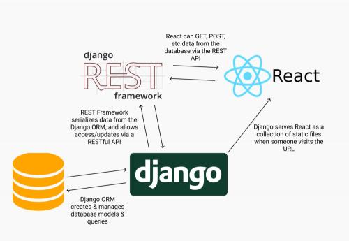 Django, Django Rest Framework y frontend React